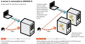 drown-attack-openssl-vulnerability